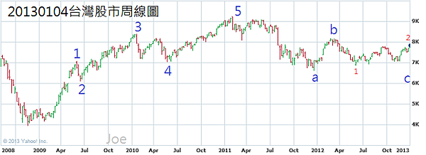 20130104台灣股市周線圖