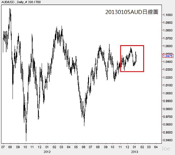 20130105AUD日線圖