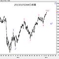 20130105DAX日線圖