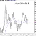 20130105Gold周線圖