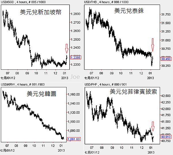 20130105亞洲四貨幣4hours