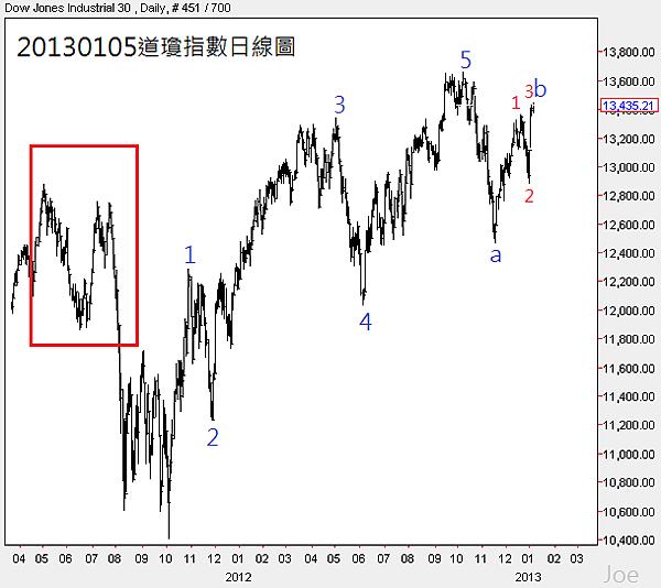 20130105道瓊指數日線圖1