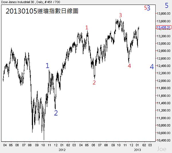 20130105道瓊指數日線圖2