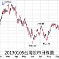20130105台灣股市日線圖