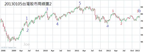 20130105台灣股市周線圖2