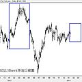20130113Brent原油日線圖