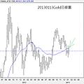 20130113Gold日線圖
