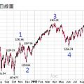 20130113S&P500日線圖
