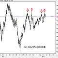 20130120AUD日線圖