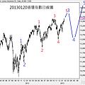 20130120道瓊指數日線圖