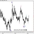 20130127CAD日線圖