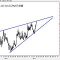 20130127ZAR日線圖