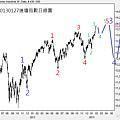 20130127道瓊指數日線圖