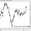 20130203Brent原油日線圖