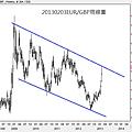 20130203EUR對GBP周線圖