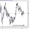 20130203Gold日線圖