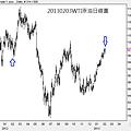 20130203WTI原油日線圖