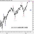 20130203道瓊指數日線圖