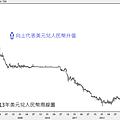 2007~2013年美元兌人民幣周線圖