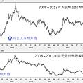 2008~2013年人民幣兌台幣周線圖