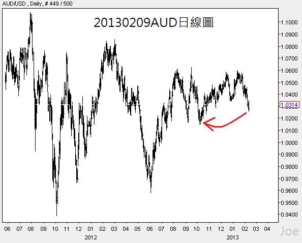 20130209AUD日線圖