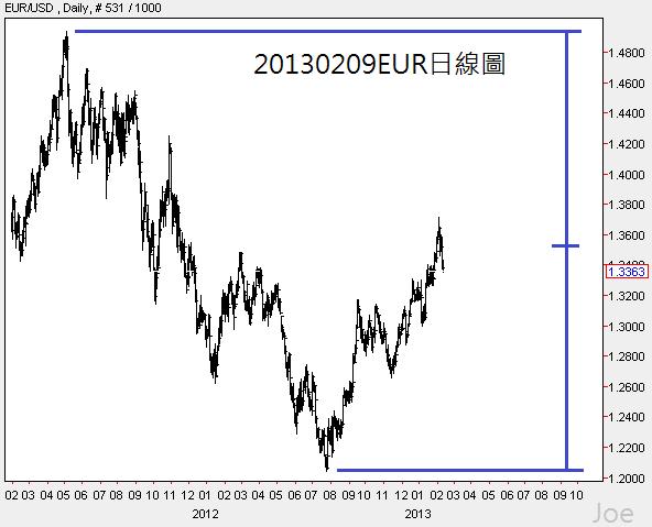 20130209EUR日線圖