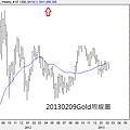 20130209Gold周線圖