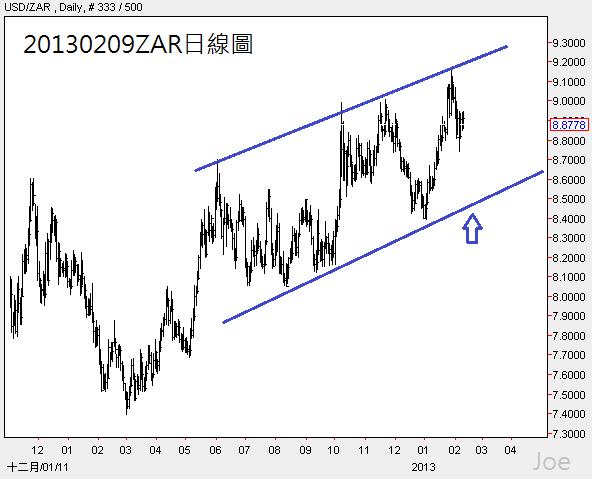 20130209ZAR日線圖