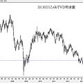 20130221ZAR對TWD周線圖