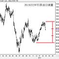 20130223WTI原油日線圖