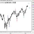 20130223道瓊指數日線圖