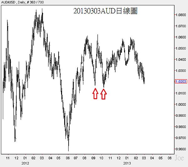 20130303AUD日線圖