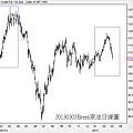 20130303Brent原油日線圖