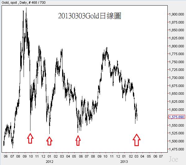 20130303Gold日線圖