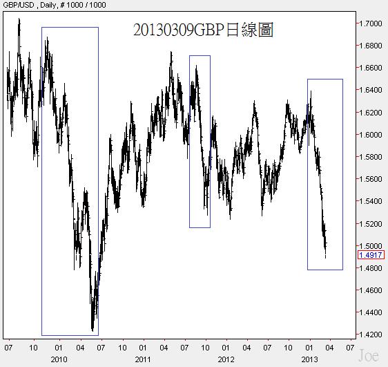 20130309GBP日線圖