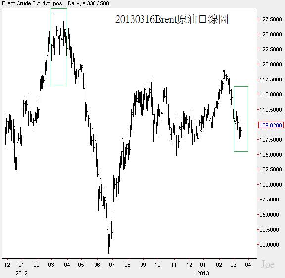 20130316Brent原油日線圖