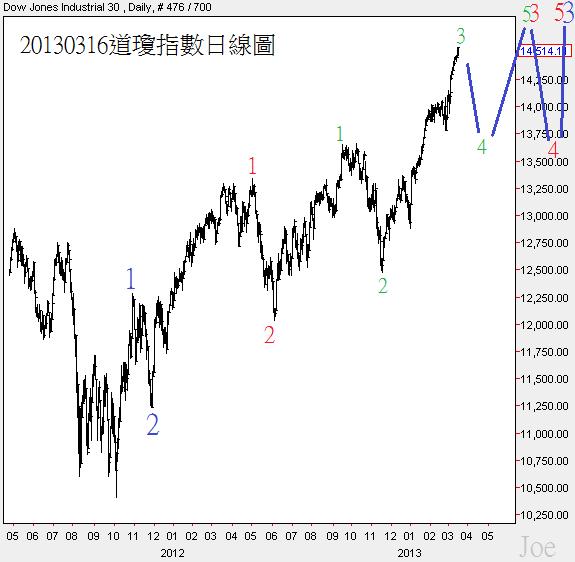 20130316道瓊指數日線圖