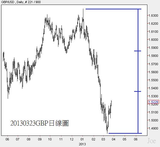20130323GBP日線圖