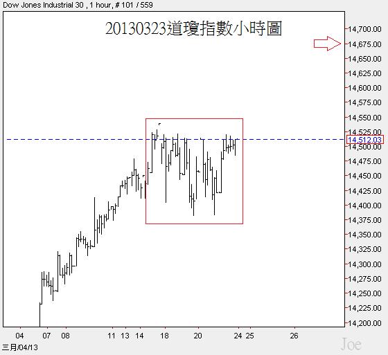 20130323道瓊指數小時圖