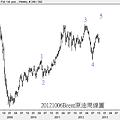 20121006Brent原油周線圖