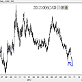 20121006CAD日線圖