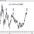 20121006Gold日線圖