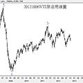 20121006WTI原油周線圖