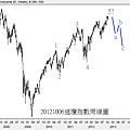 20121006道瓊指數周線圖