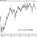 20121015AUD對TWD周線圖