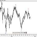20121015AUD日線圖