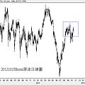 20121015Brent原油日線圖