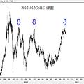 20121015Gold日線圖