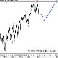 20121015道瓊指數小時圖