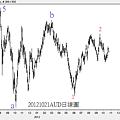 20121021AUD日線圖